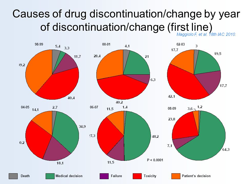 Causes of drug discontinuation/change by year of discontinuation/change (first line) Death Medical decision Failure Toxicity Patients decision 98-9900