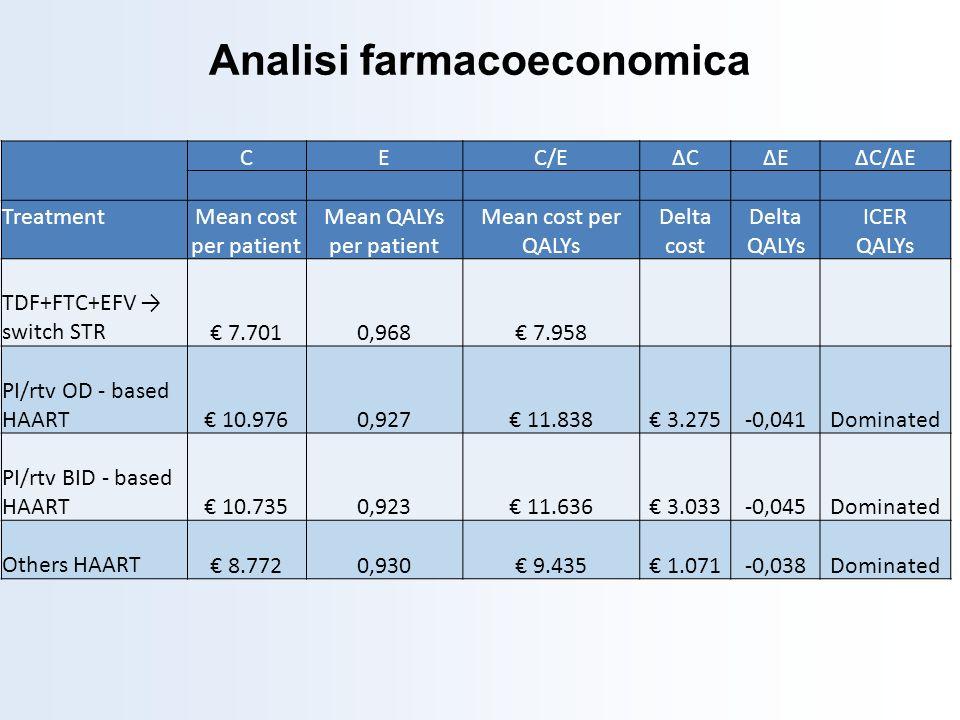 CEC/EΔCΔCΔEΔEΔC/ΔE TreatmentMean cost per patient Mean QALYs per patient Mean cost per QALYs Delta cost Delta QALYs ICER QALYs TDF+FTC+EFV switch STR