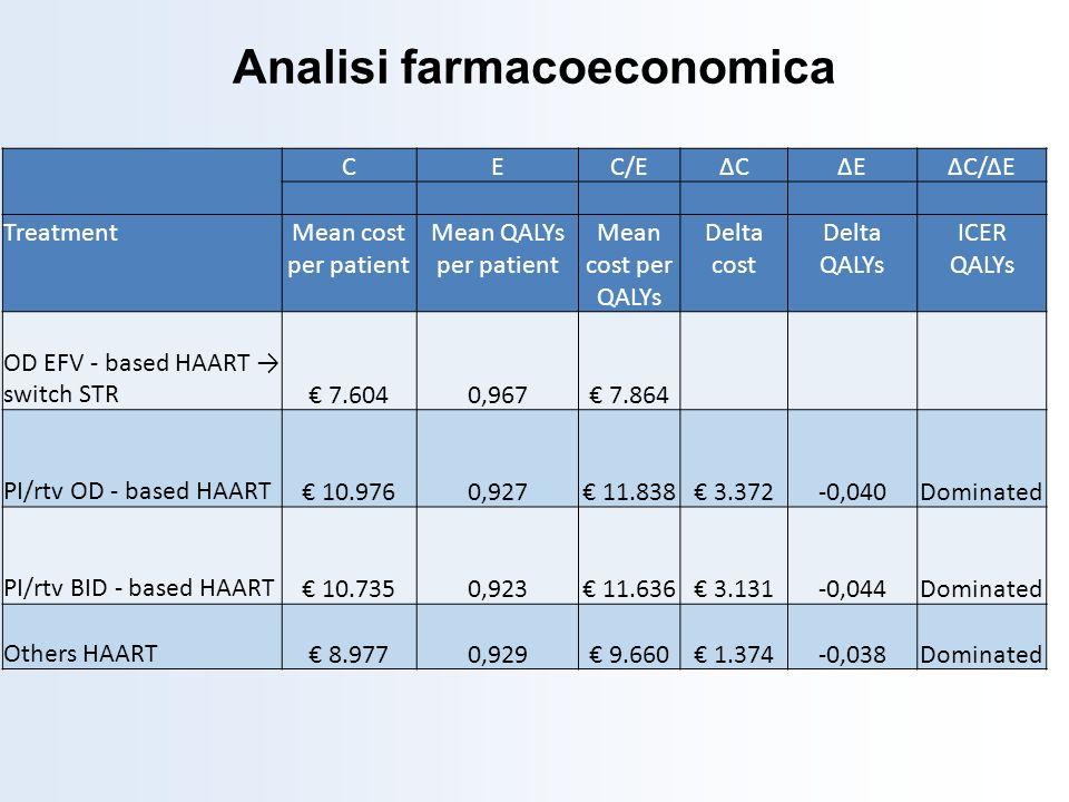 CEC/EΔCΔCΔEΔEΔC/ΔE TreatmentMean cost per patient Mean QALYs per patient Mean cost per QALYs Delta cost Delta QALYs ICER QALYs OD EFV - based HAART sw