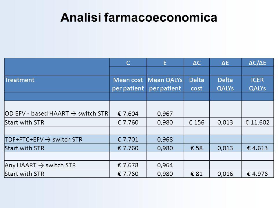 CEΔCΔCΔEΔEΔC/ΔE TreatmentMean cost per patient Mean QALYs per patient Delta cost Delta QALYs ICER QALYs OD EFV - based HAART switch STR 7.6040,967 Sta