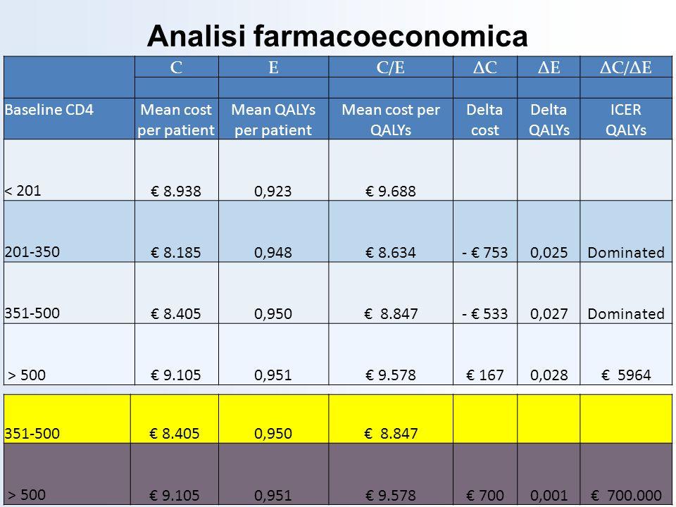CEC/EΔCΔCΔEΔEΔC/ΔE Baseline CD4Mean cost per patient Mean QALYs per patient Mean cost per QALYs Delta cost Delta QALYs ICER QALYs < 201 8.9380,923 9.6
