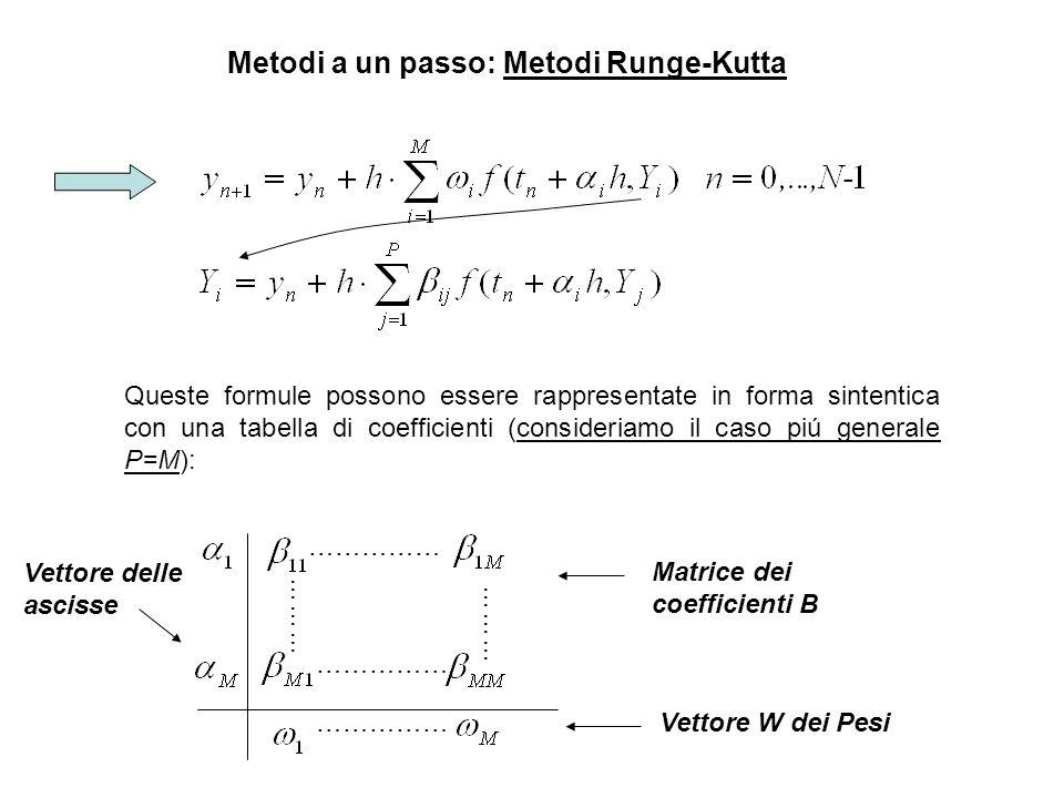 Metodi a un passo: Metodi Runge-Kutta Queste formule possono essere rappresentate in forma sintentica con una tabella di coefficienti (consideriamo il