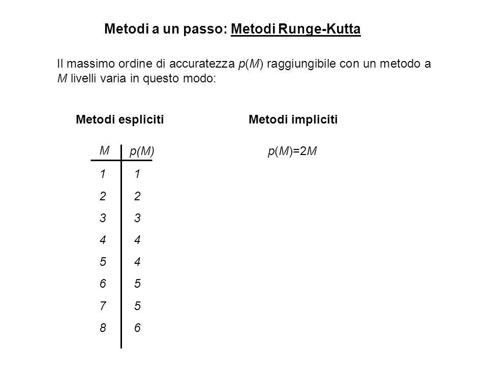 Metodi a un passo: Metodi Runge-Kutta Il massimo ordine di accuratezza p(M) raggiungibile con un metodo a M livelli varia in questo modo: M p(M) 12345