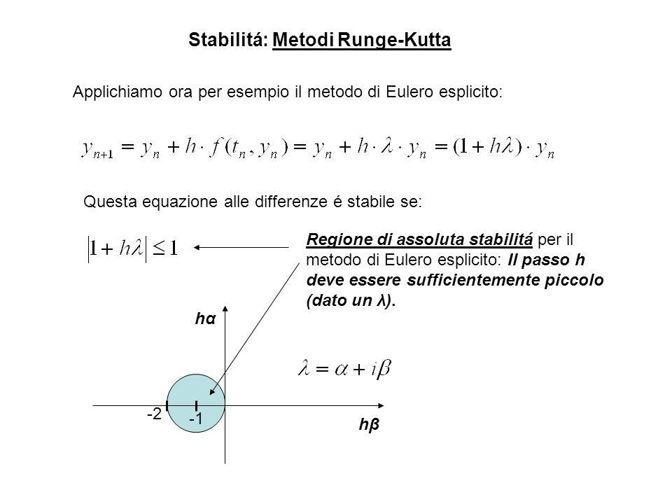 Stabilitá: Metodi Runge-Kutta Applichiamo ora per esempio il metodo di Eulero esplicito: Questa equazione alle differenze é stabile se: -2 hαhα hβhβ R