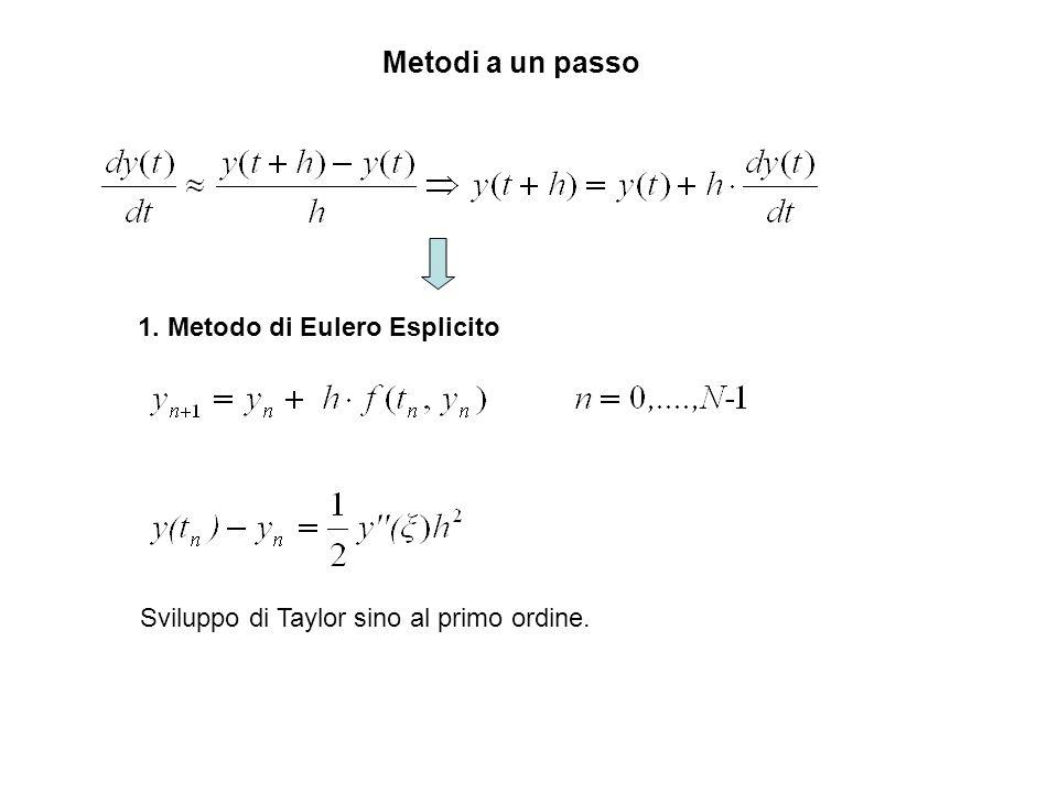 Stabilitá: Metodi Runge-Kutta Applichiamo ora per esempio il metodo di Eulero esplicito: Questa equazione alle differenze é stabile se: -2 hαhα hβhβ Regione di assoluta stabilitá per il metodo di Eulero esplicito: Il passo h deve essere sufficientemente piccolo (dato un λ).