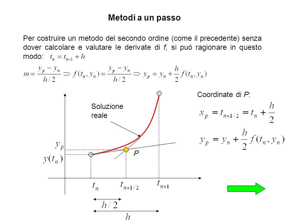 Metodi a un passo Coordinate di P: Per costruire un metodo del secondo ordine (come il precedente) senza dover calcolare e valutare le derivate di f,