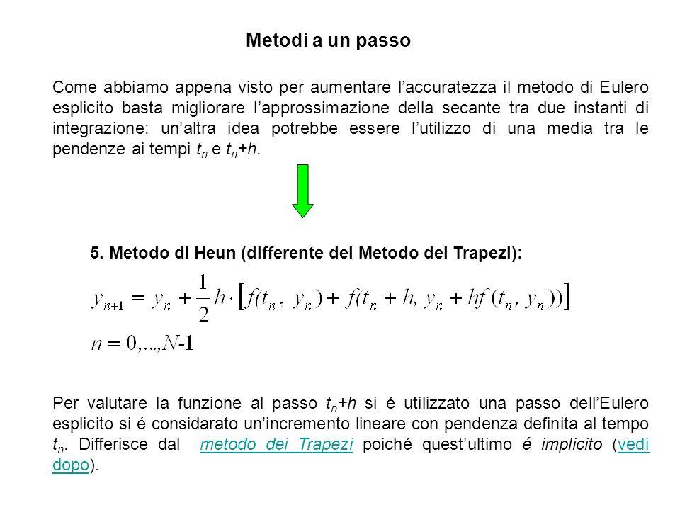Metodi a un passo: Metodi Runge-Kutta 6.