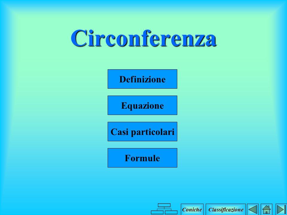 Parabola Concavità a>0a<0 x yy x x y y x Coniche Classificazione