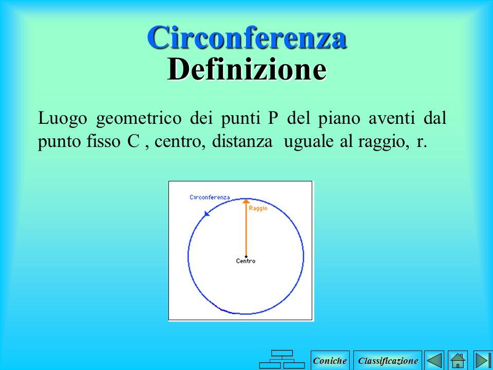 Circonferenza Definizione Equazione Casi particolari Formule Coniche Classificazione