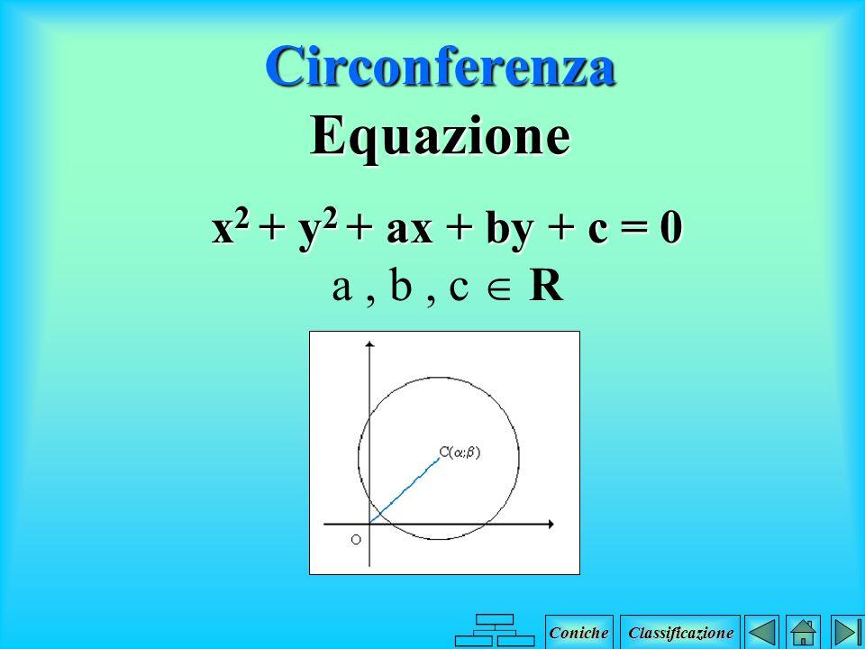 Circonferenza Definizione Luogo geometrico dei punti P del piano aventi dal punto fisso C, centro, distanza uguale al raggio, r. Coniche Classificazio
