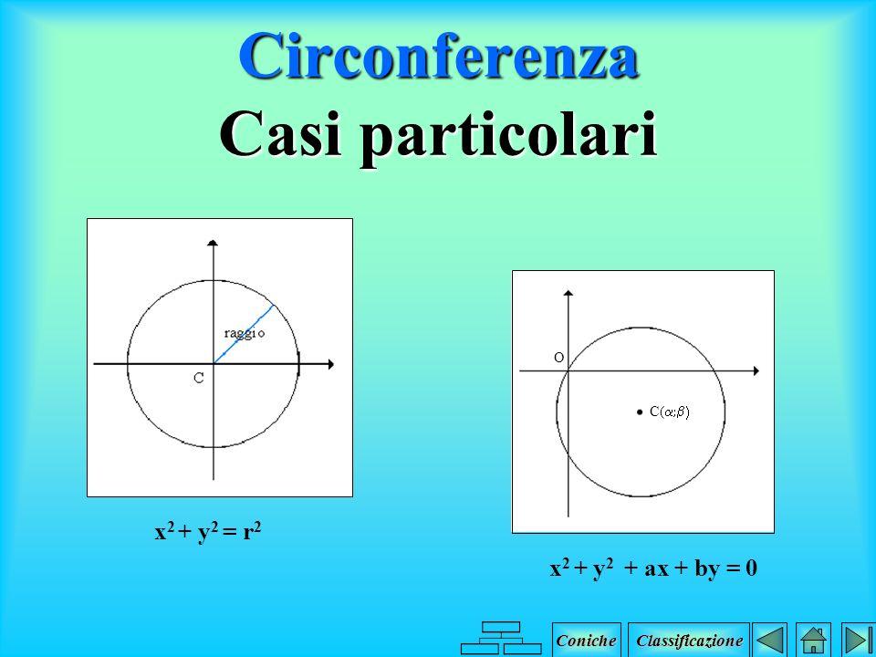 Circonferenza Equazione x 2 + y 2 + ax + by + c = 0 a, b, c R Coniche Classificazione