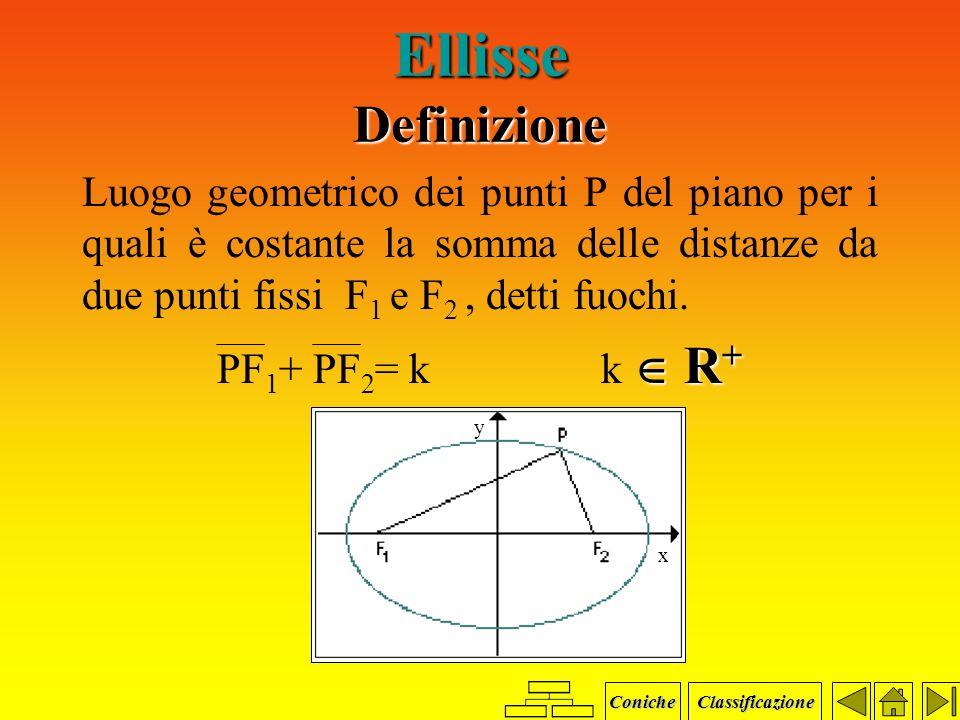 Ellisse Definizione Equazione Grafici Formule Ellisse traslata Coniche Classificazione