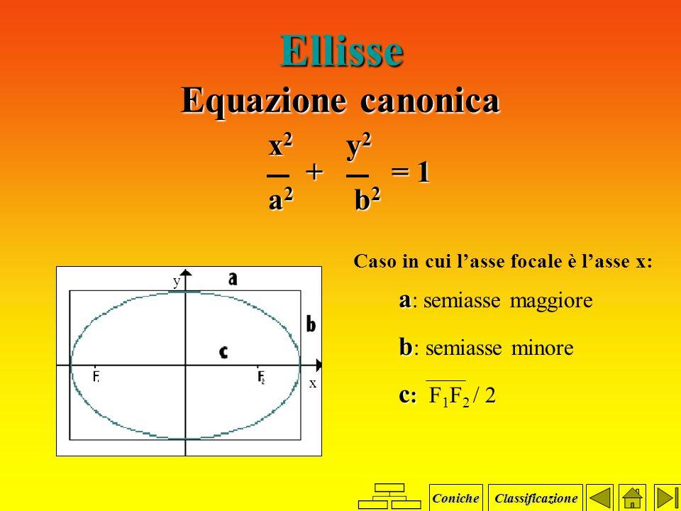 Ellisse Definizione Luogo geometrico dei punti P del piano per i quali è costante la somma delle distanze da due punti fissi F 1 e F 2, detti fuochi.