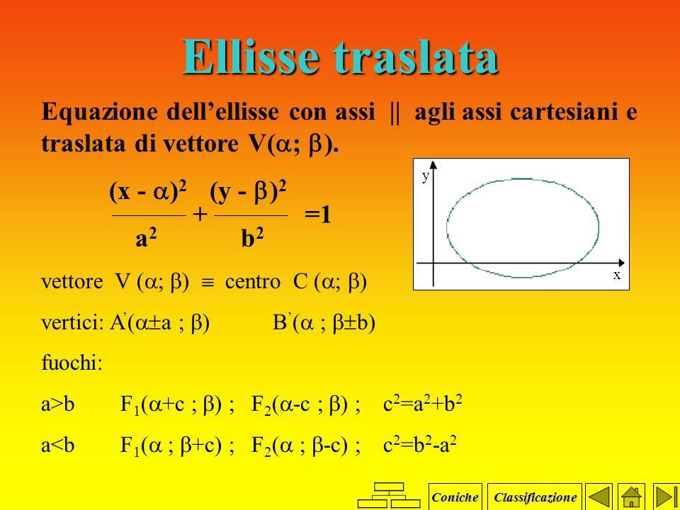 Ellisse Equazione canonica x 2 y 2 + = 1 + = 1 a 2 b 2 a a : semiasse maggiore b b : semiasse minore c : c : F 1 F 2 / 2 Caso in cui lasse focale è la