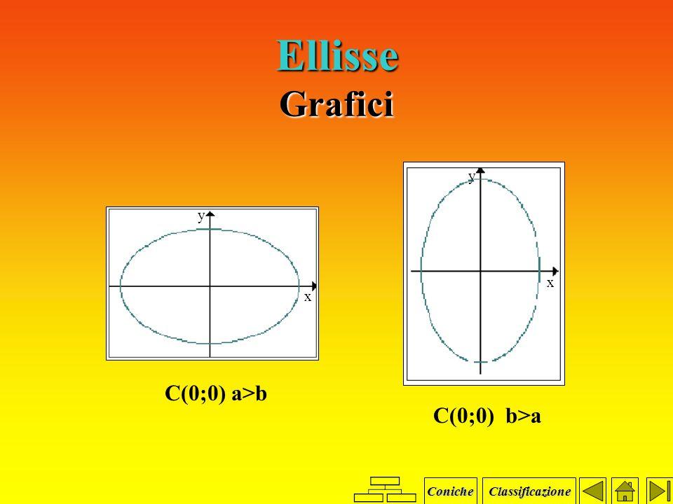 Ellisse traslata Equazione dellellisse con assi    agli assi cartesiani e traslata di vettore V( ; ). (x - ) 2 (y - ) 2 a 2 b 2 vettore V ( ; ) centro