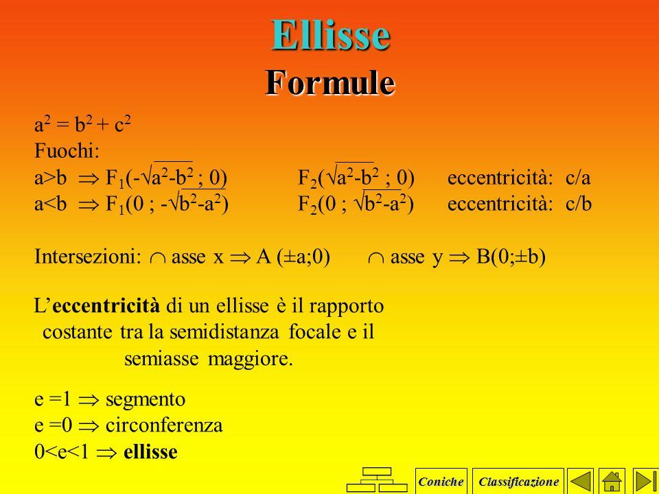 Ellisse Grafici C(0;0) a>b C(0;0) b>a y x y x Coniche Classificazione