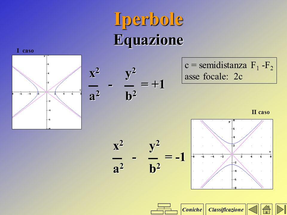 Iperbole Definizione Luogo geometrico dei punti P del piano per i quali è costante la differenza delle distanze da due punti fissi F 1 e F 2, detti fu