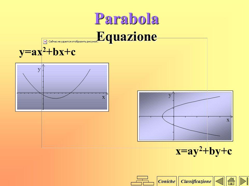 Parabola Definizione Si dice parabola di fuoco F e direttrice d il luogo geometrico dei punti P del piano equidistanti da F e da d. Coniche Classifica
