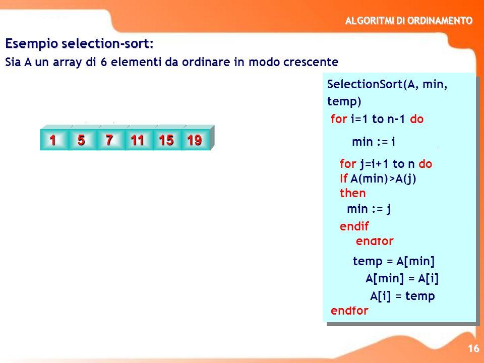 ALGORITMI DI ORDINAMENTO 17 procedure ord_sel_max(in:n; inout:a) var n,indice_max:integer var a:array(1..n)of character begin for i=n,2 step=-1 do indice_max := 1 for k=2,i do if a(indice_max)<a(k)then indice_max := k endif endfor scambiare_c(a(i),a(indice_max)) endfor end procedure ord_sel_max(in:n; inout:a) var n,indice_max:integer var a:array(1..n)of character begin for i=n,2 step=-1 do indice_max := 1 for k=2,i do if a(indice_max)<a(k)then indice_max := k endif endfor scambiare_c(a(i),a(indice_max)) endfor end Problema: Sviluppare un algoritmo di selection sort basato sulla selezione del massimo per ordinare in modo crescente un array A di n elementi for i=n,2 step=-1 do determinare lelemento massimo della porzione 1..i dellarray metterlo allultimo posto della porzione endfor