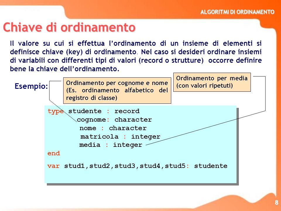 ALGORITMI DI ORDINAMENTO 8 type studente : record cognome: character nome : character matricola : integer media : integer end var stud1,stud2,stud3,st