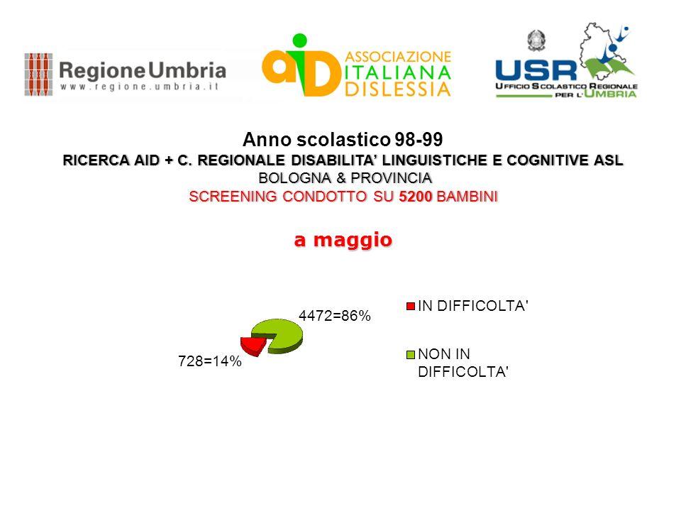Anno scolastico 98-99 RICERCA AID + C. REGIONALE DISABILITA LINGUISTICHE E COGNITIVE ASLRICERCA AID + C. REGIONALE DISABILITA LINGUISTICHE E COGNITIVE
