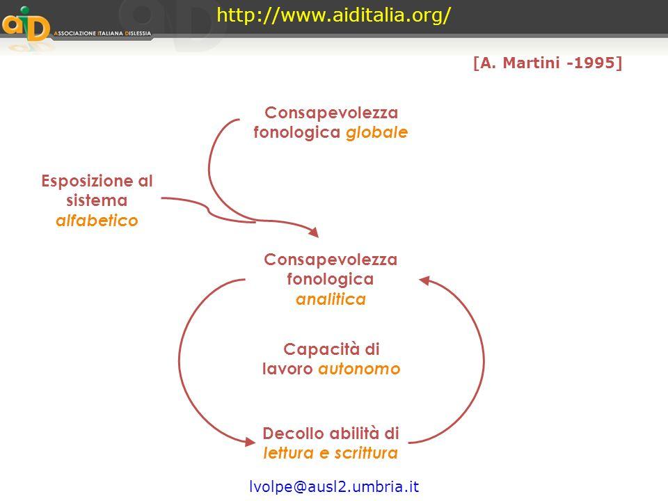http://www.aiditalia.org/ lvolpe@ausl2.umbria.it La consapevolezza fonologica globaleLa consapevolezza fonologica globale Riflessione sulla fonologia