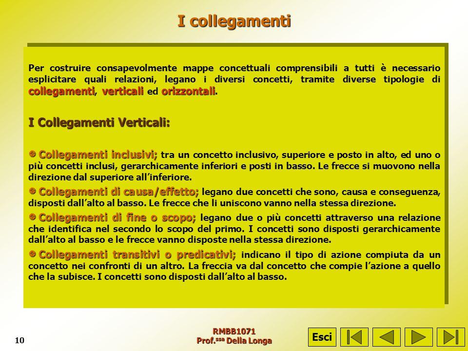 RMBB1071 Prof. ssa Della Longa10 I collegamenti collegamenti verticali orizzontali Per costruire consapevolmente mappe concettuali comprensibili a tut