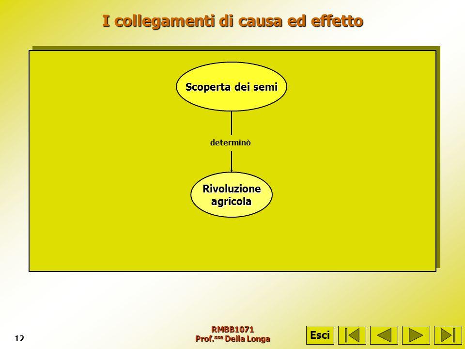 RMBB1071 Prof. ssa Della Longa12 I collegamenti di causa ed effetto Scoperta dei semi Rivoluzioneagricola determinò Esci
