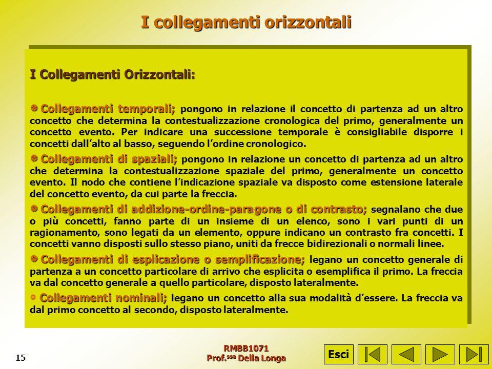 RMBB1071 Prof. ssa Della Longa15 I collegamenti orizzontali I Collegamenti Orizzontali: Collegamenti temporali; Collegamenti temporali; pongono in rel