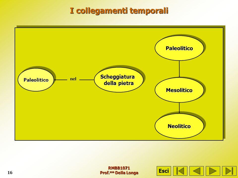 RMBB1071 Prof. ssa Della Longa16 I collegamenti temporali EsciScheggiatura della pietra Scheggiatura PaleoliticoPaleolitico nel NeoliticoNeolitico Mes