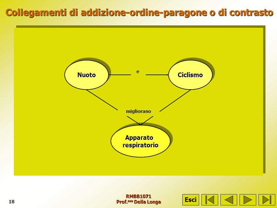 RMBB1071 Prof. ssa Della Longa18 Collegamenti di addizione-ordine-paragone o di contrasto Collegamenti di addizione-ordine-paragone o di contrasto Esc