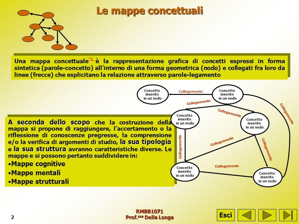 RMBB1071 Prof. ssa Della Longa2 Le mappe concettuali A seconda dello scopo la sua tipologia A seconda dello scopo che la costruzione della mappa si pr