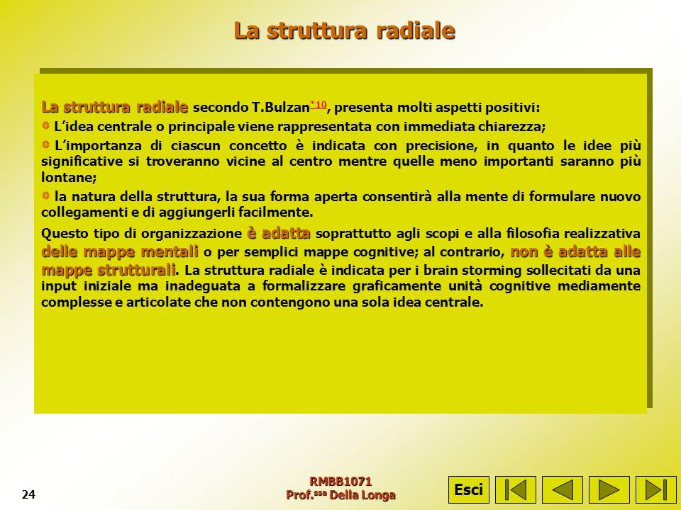 RMBB1071 Prof. ssa Della Longa24 La struttura radiale La struttura radiale La struttura radiale La struttura radiale secondo T.Bulzan *10, presenta mo