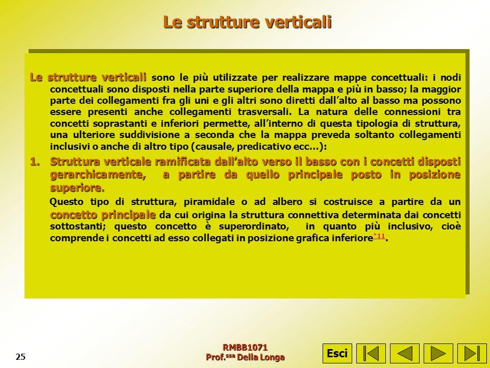 RMBB1071 Prof. ssa Della Longa25 Le strutture verticali Le strutture verticali Le strutture verticali Le strutture verticali sono le più utilizzate pe