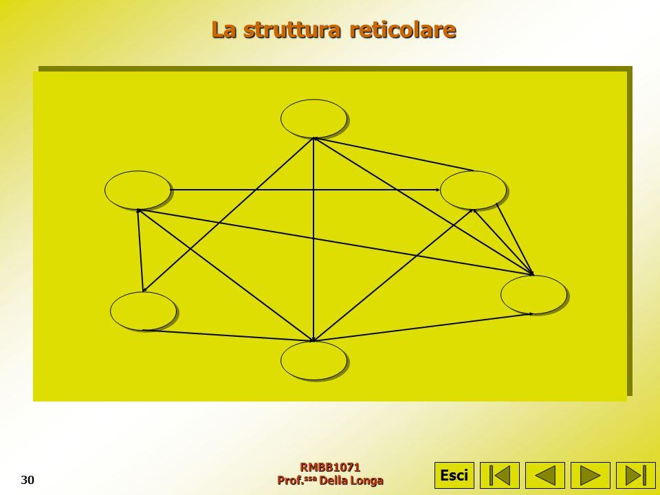 RMBB1071 Prof. ssa Della Longa30 La struttura reticolare La struttura reticolare Esci