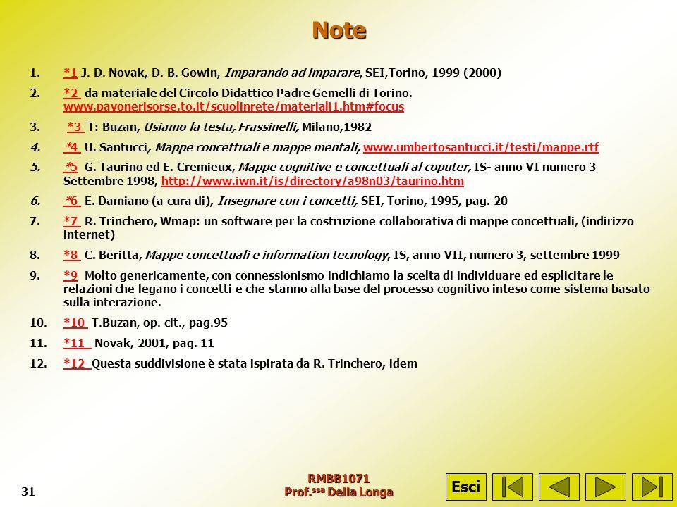RMBB1071 Prof. ssa Della Longa31 Note 1.*1 J. D. Novak, D. B. Gowin, Imparando ad imparare, SEI,Torino, 1999 (2000)*1 2.*2 da materiale del Circolo Di