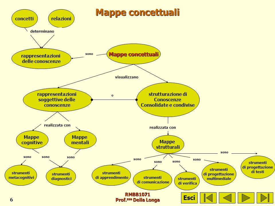 RMBB1071 Prof. ssa Della Longa6 Mappe concettuali concettirelazioni rappresentazioni delle conoscenze Mappe concettuali rappresentazioni soggettive de