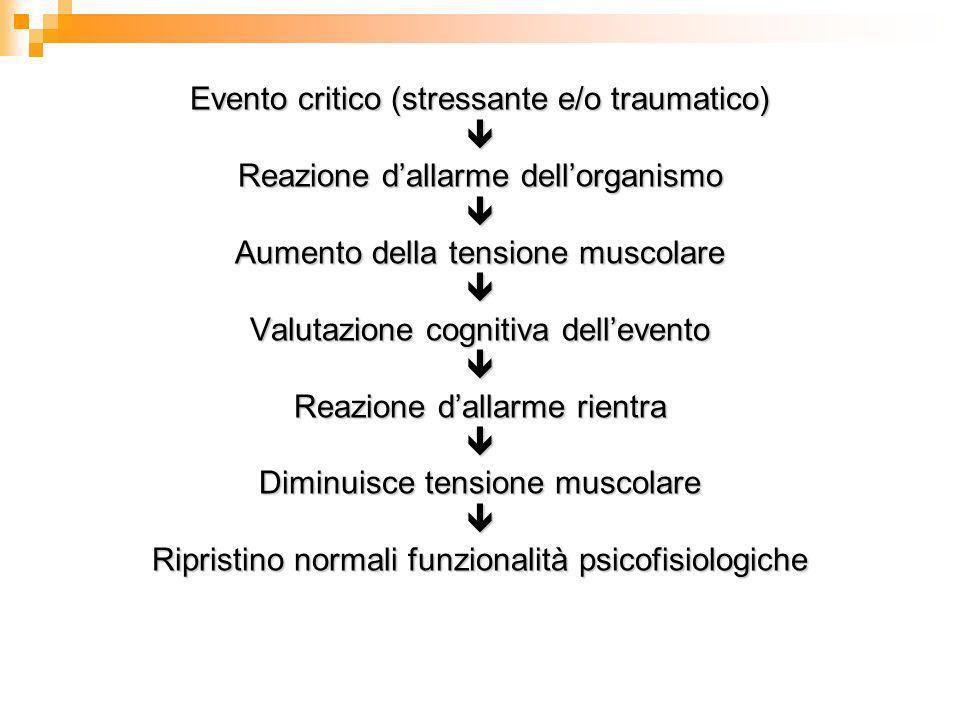 Il dolore come sintomo Fra i sintomi psicosomatici il dolore è il sintomo elettivo per persone con forti sensi di colpa, presenza di rabbia e meccanis