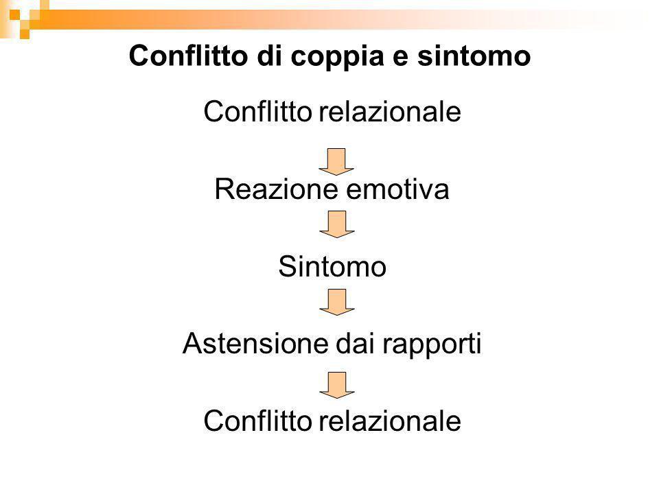 Conflitto di coppia e sintomo Conflitto relazionale Reazione emotiva Sintomo Astensione dai rapporti Conflitto relazionale