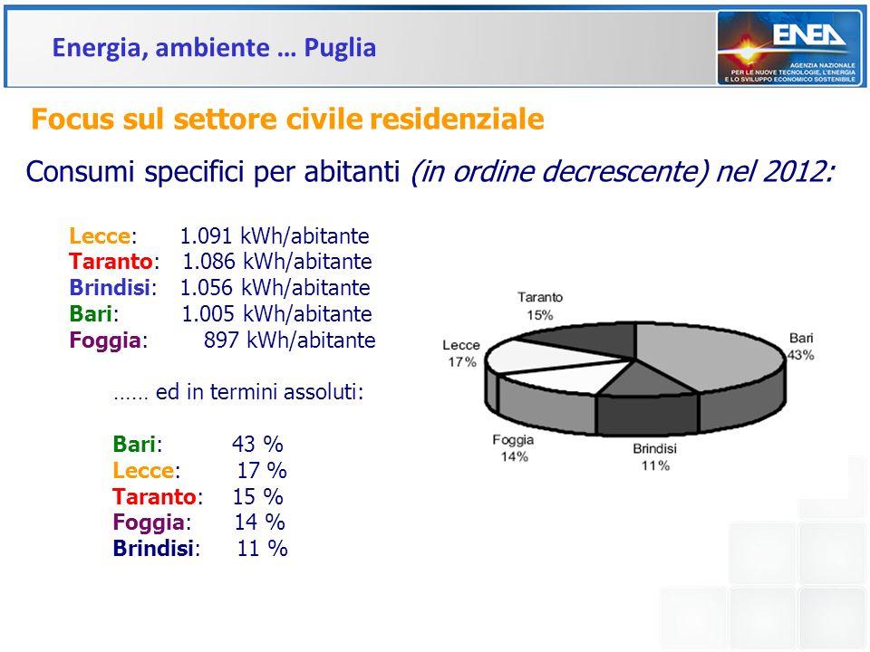 Focus sul settore civile residenziale Consumi specifici per abitanti (in ordine decrescente) nel 2012: Lecce: 1.091 kWh/abitante Taranto: 1.086 kWh/ab