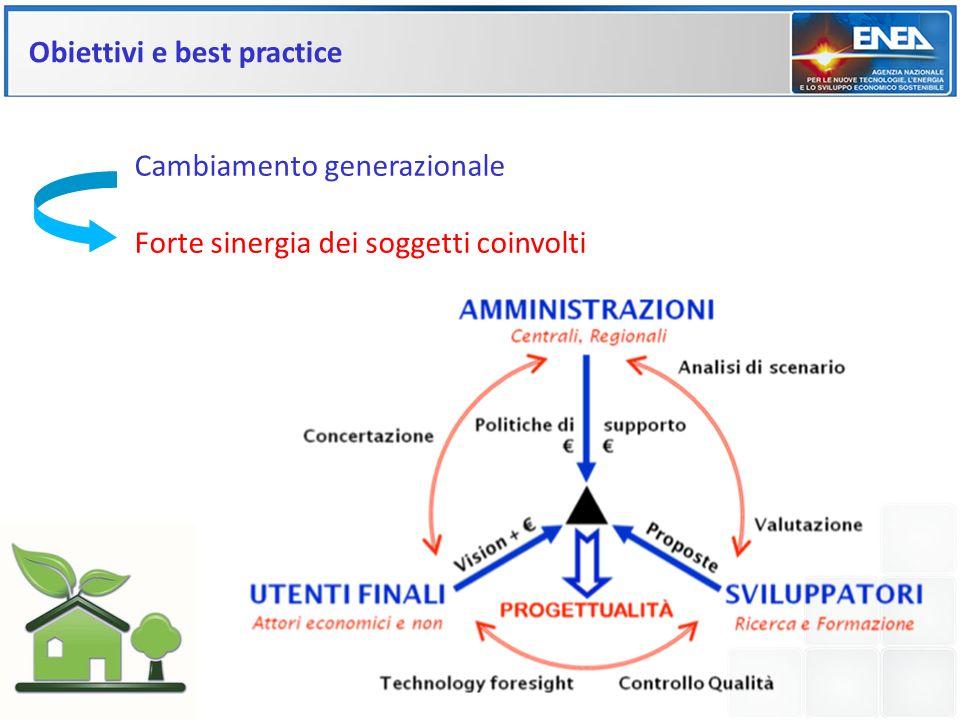 Obiettivi e best practice Cambiamento generazionale Forte sinergia dei soggetti coinvolti