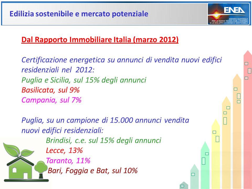 Edilizia sostenibile e mercato potenziale Dal Rapporto Immobiliare Italia (marzo 2012) Certificazione energetica su annunci di vendita nuovi edifici r