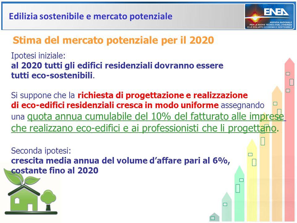 Edilizia sostenibile e mercato potenziale Stima del mercato potenziale per il 2020 Ipotesi iniziale: al 2020 tutti gli edifici residenziali dovranno e