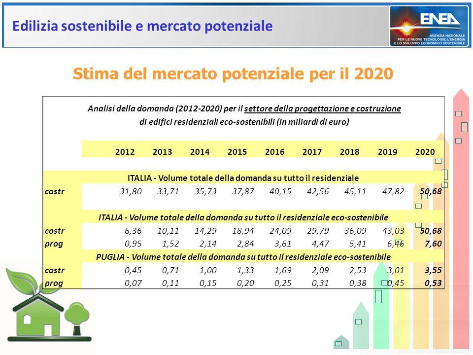 Edilizia sostenibile e mercato potenziale Analisi della domanda (2012-2020) per il settore della progettazione e costruzione di edifici residenziali e
