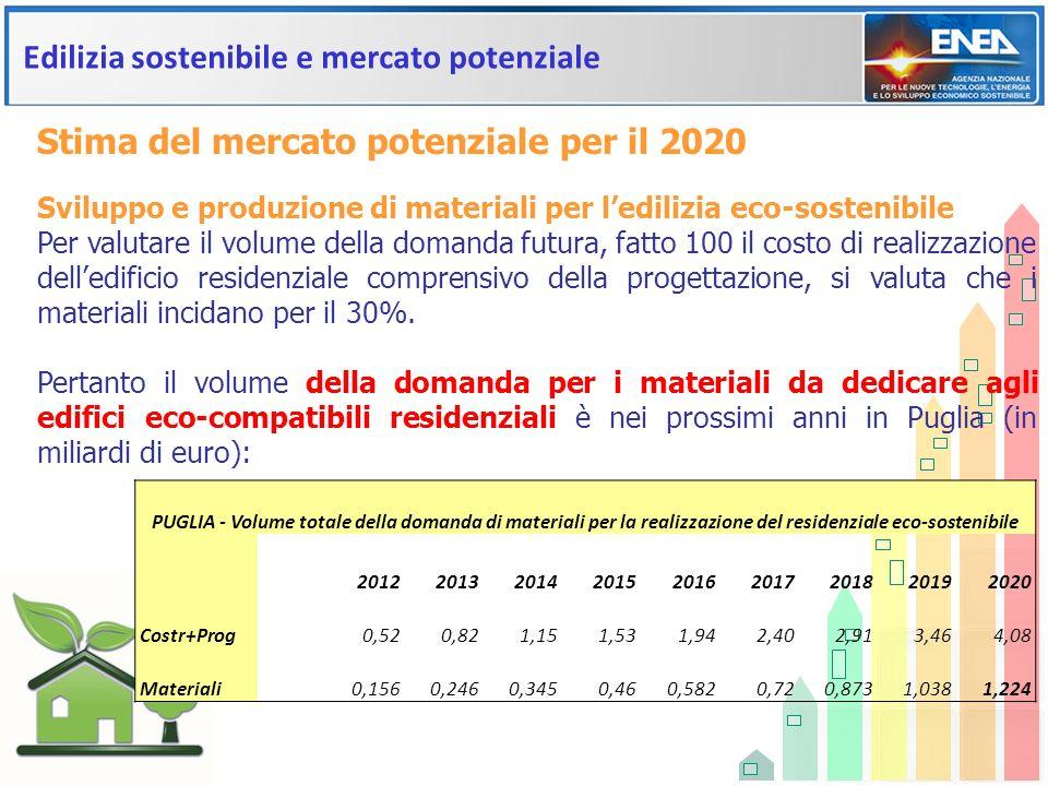 Edilizia sostenibile e mercato potenziale Sviluppo e produzione di materiali per ledilizia eco-sostenibile Per valutare il volume della domanda futura
