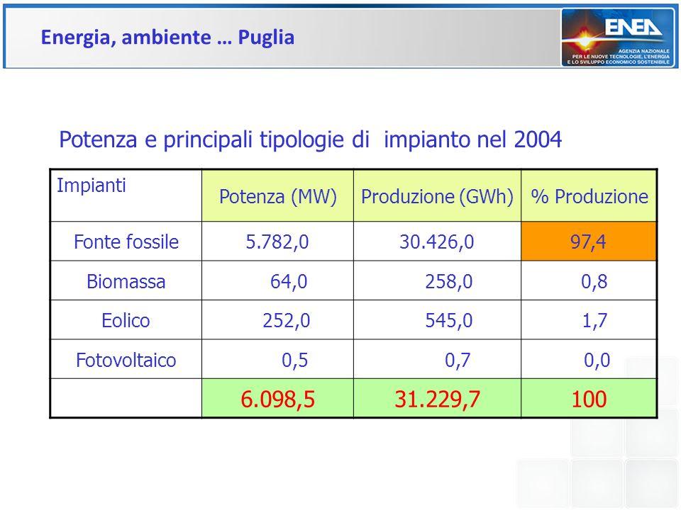 Impianti Potenza (MW)Produzione (GWh)% Produzione Fonte fossile5.782,030.426,097,4 Biomassa 64,0 258,0 0,8 Eolico 252,0 545,0 1,7 Fotovoltaico 0,5 0,7