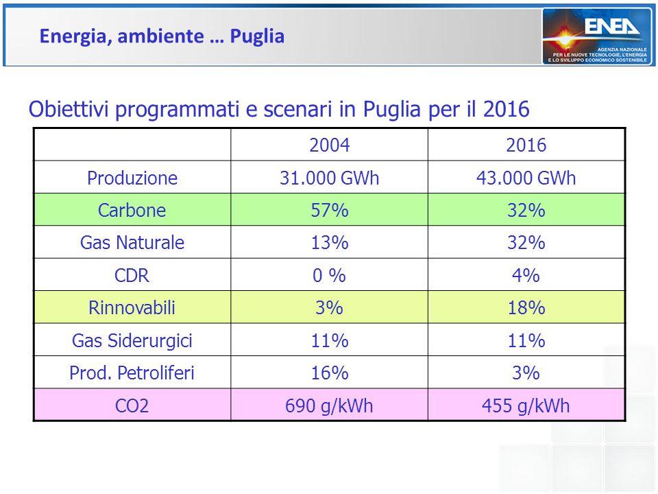 Obiettivi programmati e scenari in Puglia per il 2016 20042016 Produzione31.000 GWh43.000 GWh Carbone57%32% Gas Naturale13%32% CDR0 %4% Rinnovabili3%1
