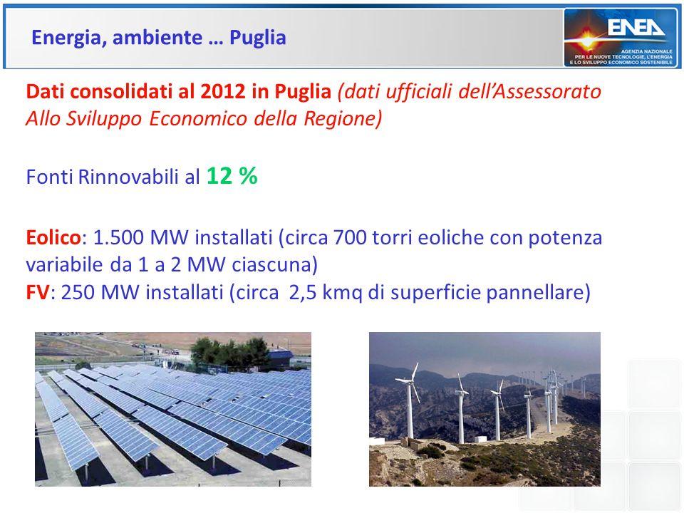 Dati consolidati al 2012 in Puglia (dati ufficiali dellAssessorato Allo Sviluppo Economico della Regione) Fonti Rinnovabili al 12 % Eolico: 1.500 MW i