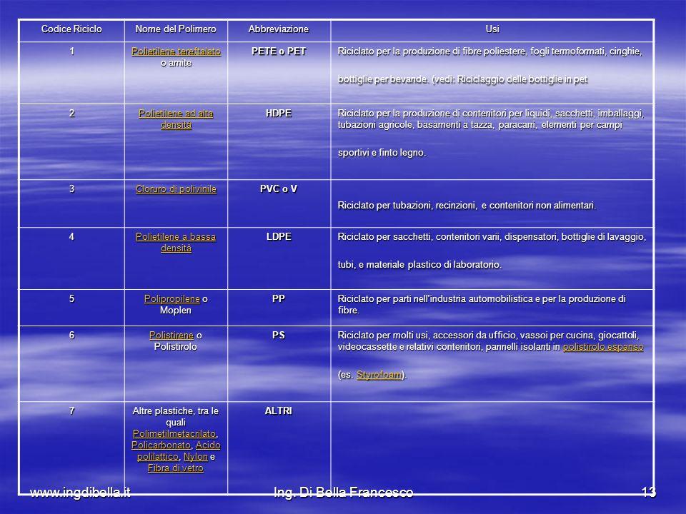 www.ingdibella.itIng. Di Bella Francesco13 Codice Riciclo Nome del Polimero AbbreviazioneUsi 1 Polietilene tereftalato Polietilene tereftalato o arnit