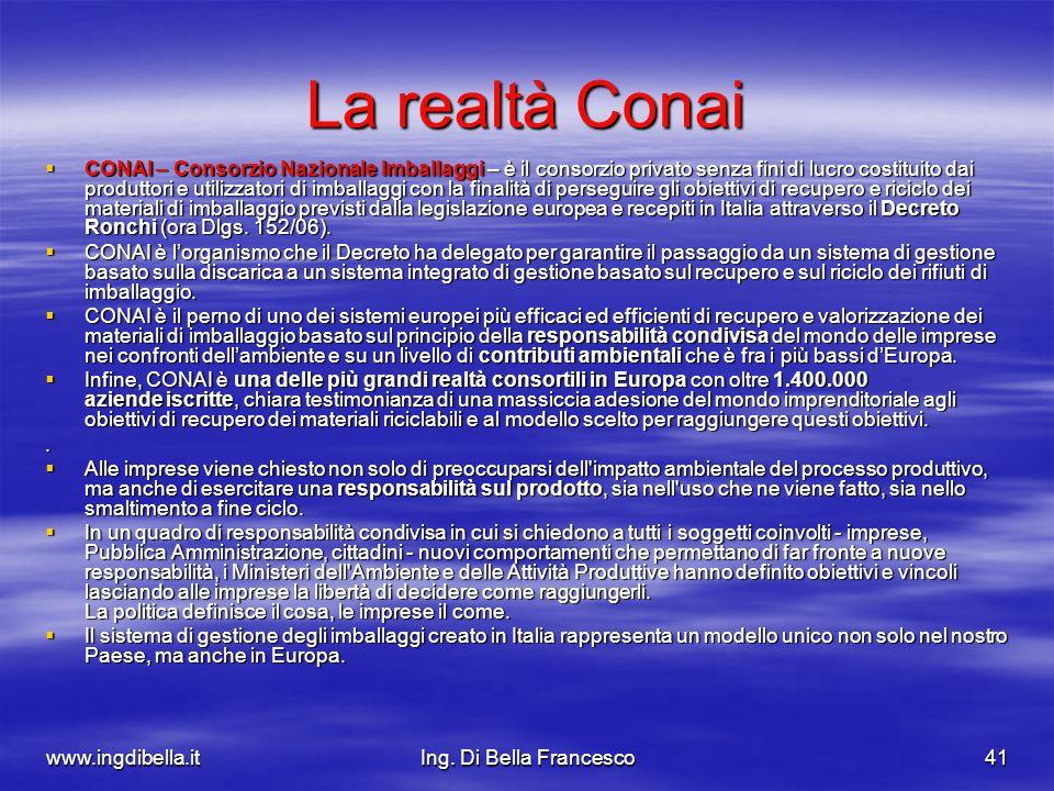 www.ingdibella.itIng. Di Bella Francesco41 La realtà Conai CONAI – Consorzio Nazionale Imballaggi – è il consorzio privato senza fini di lucro costitu